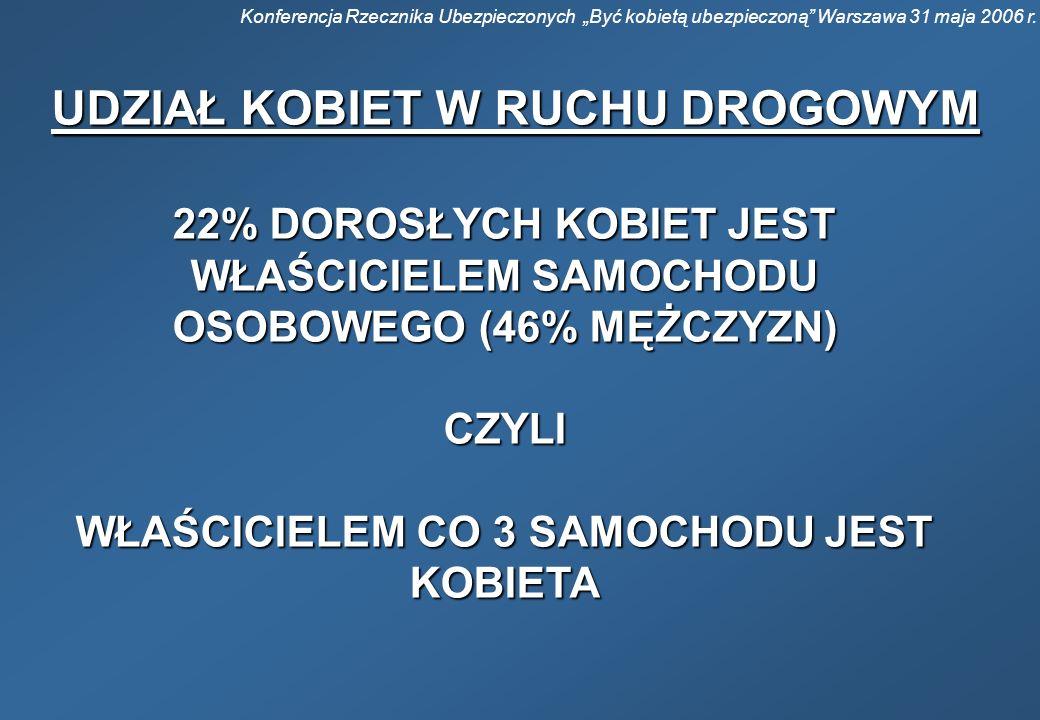 Konferencja Rzecznika Ubezpieczonych Być kobietą ubezpieczoną Warszawa 31 maja 2006 r. UDZIAŁ KOBIET W RUCHU DROGOWYM 22% DOROSŁYCH KOBIET JEST WŁAŚCI