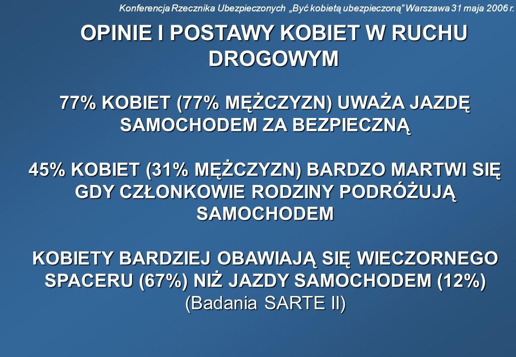 Konferencja Rzecznika Ubezpieczonych Być kobietą ubezpieczoną Warszawa 31 maja 2006 r. OPINIE I POSTAWY KOBIET W RUCHU DROGOWYM 77% KOBIET (77% MĘŻCZY