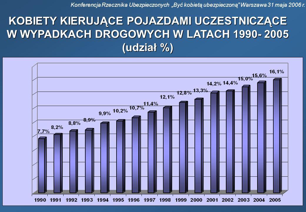 Konferencja Rzecznika Ubezpieczonych Być kobietą ubezpieczoną Warszawa 31 maja 2006 r. KOBIETY KIERUJĄCE POJAZDAMI UCZESTNICZĄCE W WYPADKACH DROGOWYCH