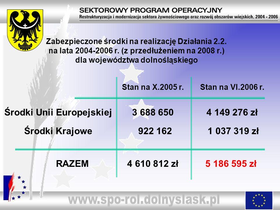 Zabezpieczone środki na realizację Działania 2.2. na lata 2004-2006 r. (z przedłużeniem na 2008 r.) dla województwa dolnośląskiego Środki Unii Europej