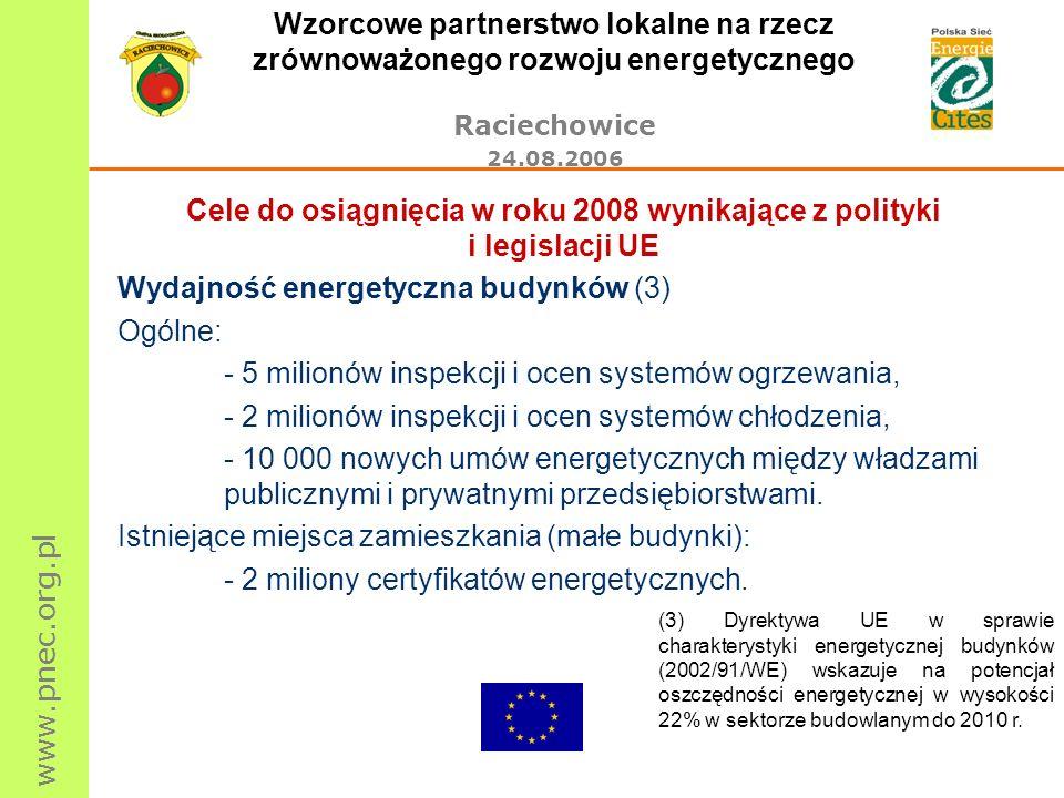 www.pnec.org.pl Wzorcowe partnerstwo lokalne na rzecz zrównoważonego rozwoju energetycznego Raciechowice 24.08.2006 Cele do osiągnięcia w roku 2008 wynikające z polityki i legislacji UE Wydajność energetyczna budynków (3) Ogólne: - 5 milionów inspekcji i ocen systemów ogrzewania, - 2 milionów inspekcji i ocen systemów chłodzenia, - 10 000 nowych umów energetycznych między władzami publicznymi i prywatnymi przedsiębiorstwami.
