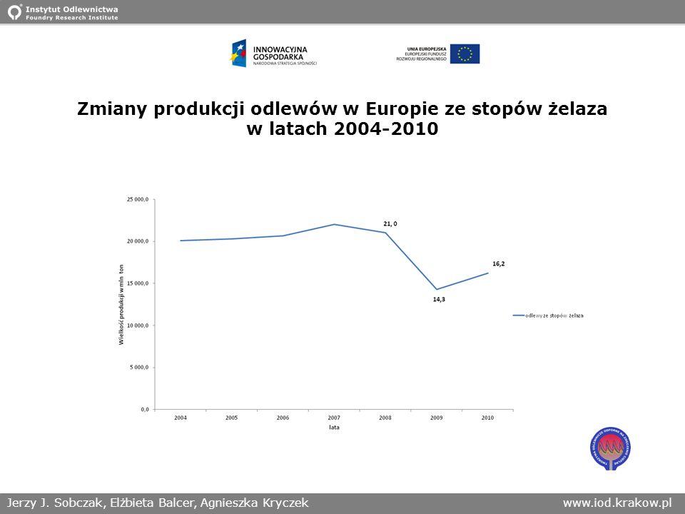 Jerzy J. Sobczak, Elżbieta Balcer, Agnieszka Kryczekwww.iod.krakow.pl Zmiany produkcji odlewów w Europie ze stopów żelaza w latach 2004-2010
