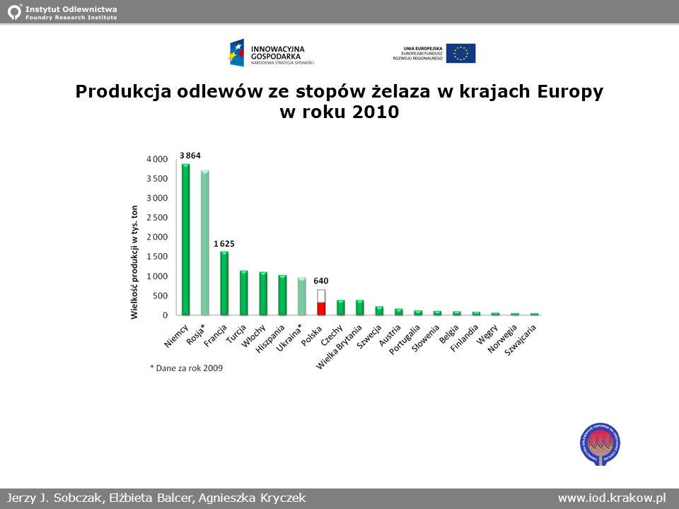 Jerzy J. Sobczak, Elżbieta Balcer, Agnieszka Kryczekwww.iod.krakow.pl Produkcja odlewów ze stopów żelaza w krajach Europy w roku 2010