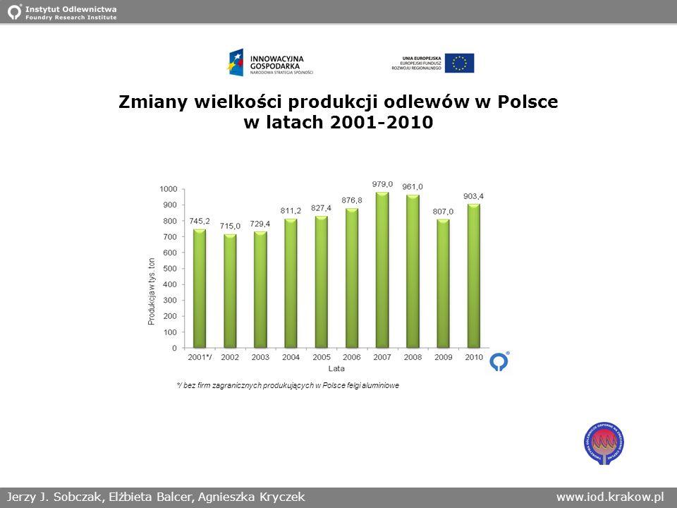 Jerzy J. Sobczak, Elżbieta Balcer, Agnieszka Kryczekwww.iod.krakow.pl Zmiany wielkości produkcji odlewów w Polsce w latach 2001-2010 */ bez firm zagra