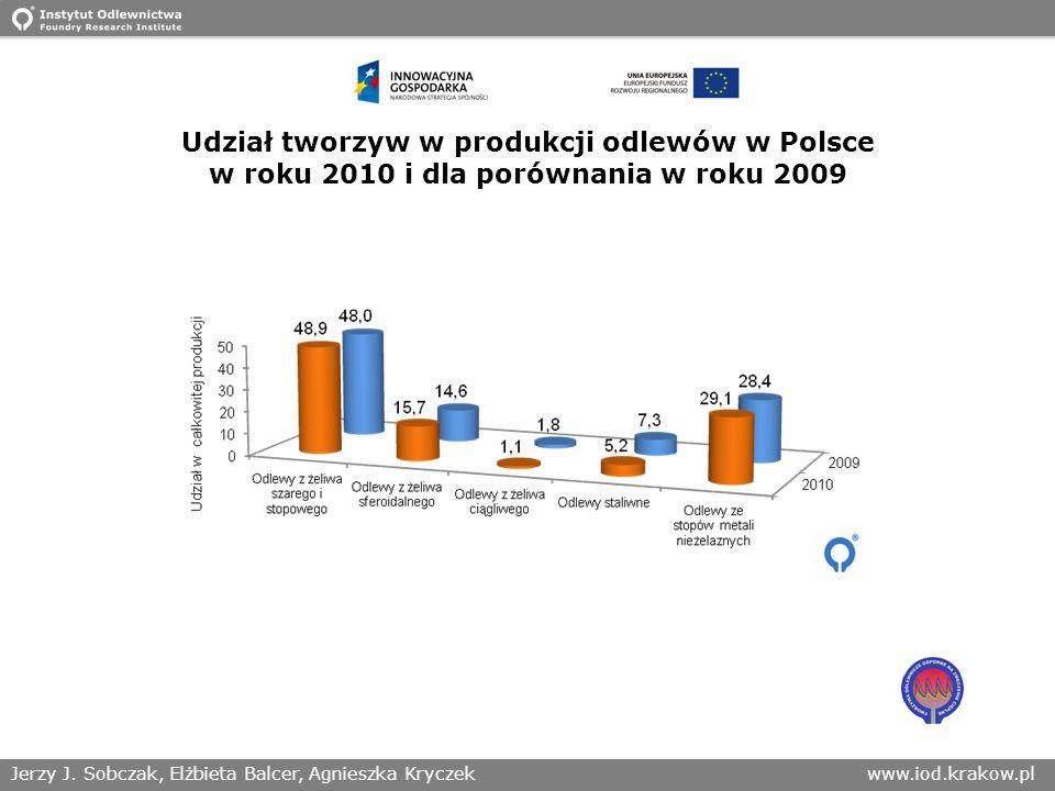 Jerzy J. Sobczak, Elżbieta Balcer, Agnieszka Kryczekwww.iod.krakow.pl Udział tworzyw w produkcji odlewów w Polsce w roku 2010 i dla porównania w roku