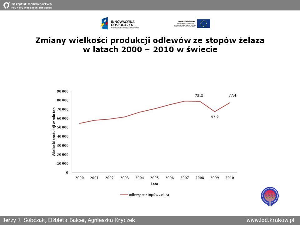 Jerzy J. Sobczak, Elżbieta Balcer, Agnieszka Kryczekwww.iod.krakow.pl Zmiany wielkości produkcji odlewów ze stopów żelaza w latach 2000 – 2010 w świec