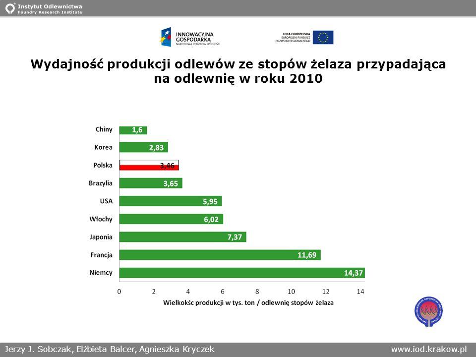 Jerzy J. Sobczak, Elżbieta Balcer, Agnieszka Kryczekwww.iod.krakow.pl Wydajność produkcji odlewów ze stopów żelaza przypadająca na odlewnię w roku 201