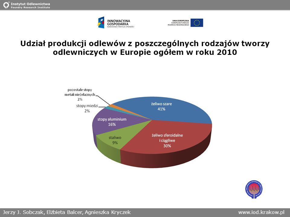 Jerzy J. Sobczak, Elżbieta Balcer, Agnieszka Kryczekwww.iod.krakow.pl Udział produkcji odlewów z poszczególnych rodzajów tworzy odlewniczych w Europie