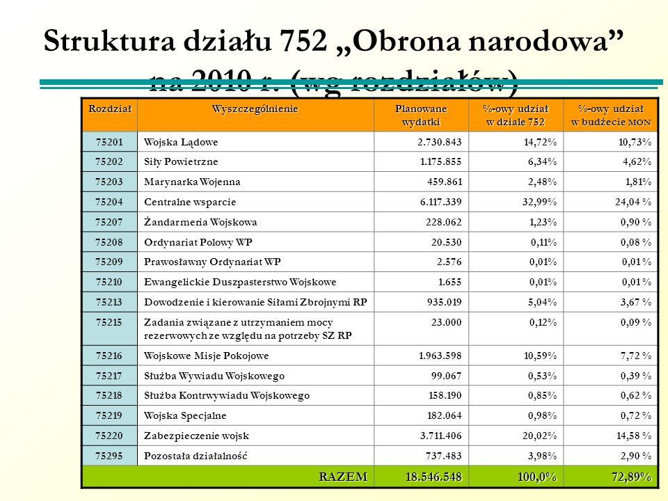 Struktura działu 752 Obrona narodowa na 2010 r. (wg rozdziałów)RozdziałWyszczególnienie Planowane wydatki %-owy udział w dziale 752 %-owy udział w bud