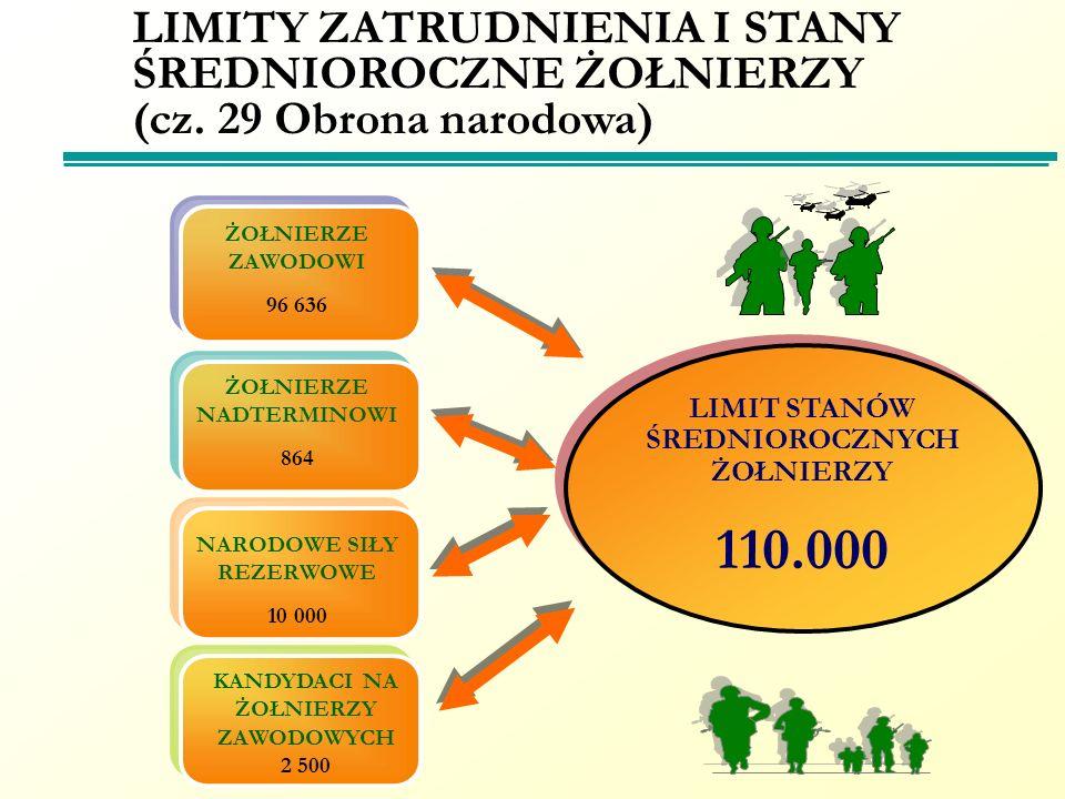 LIMIT STANÓW ŚREDNIOROCZNYCH ŻOŁNIERZY 110.000 LIMIT STANÓW ŚREDNIOROCZNYCH ŻOŁNIERZY 110.000 LIMITY ZATRUDNIENIA I STANY ŚREDNIOROCZNE ŻOŁNIERZY (cz.