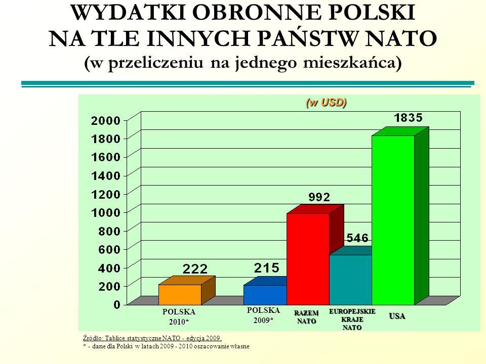 WYDATKI OBRONNE POLSKI NA TLE INNYCH PAŃSTW NATO (w przeliczeniu na jednego mieszkańca) Źródło: Tablice statystyczne NATO - edycja 2009, * - dane dla
