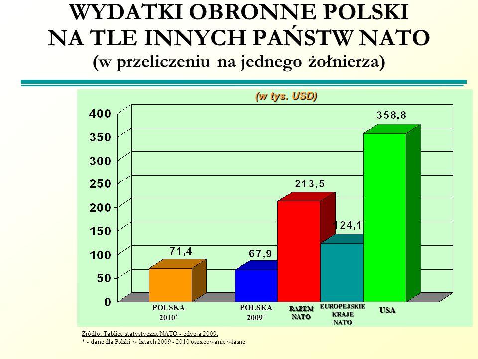 WYDATKI OBRONNE POLSKI NA TLE INNYCH PAŃSTW NATO (w przeliczeniu na jednego żołnierza) RAZEMNATO EUROPEJSKIEKRAJENATO USA POLSKA 2010 * (w tys. USD) Ź