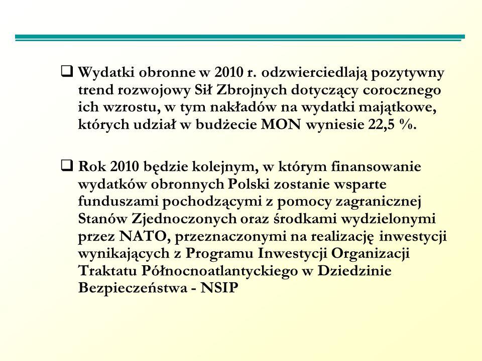 Podstawowe wskaźniki makroekonomiczne na 2010 rok Wydatki 301,2 mld zł Wydatki obronne Polski Polski 25,7 mld zł Produkt Krajowy Brutto – 1.322,3 mld zł (2009 r.) 1,95% PKB 2008 roku Budżet PaństwaDeficyt 52,2 mld zł Dochody 249,0 mld zł Średnioroczny wzrost : cen towarów i usług konsumpcyjnych 101,0 % Kursy walut: 1 USD = 3,01 - 3,25 PLN 1 EUR = 4,07 - 4,38 PLN Pozostałe resorty 0,3 mld zł Ministerstwo Obrony Narodowej 25,4 mld zł
