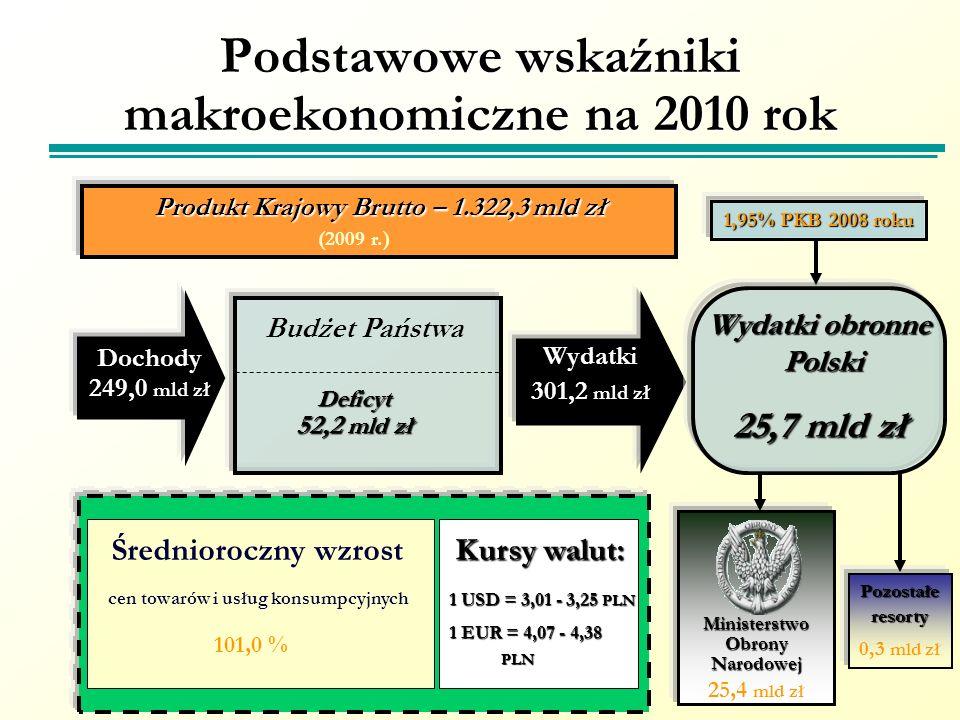 Podstawowe wskaźniki makroekonomiczne na 2010 rok Wydatki 301,2 mld zł Wydatki obronne Polski Polski 25,7 mld zł Produkt Krajowy Brutto – 1.322,3 mld