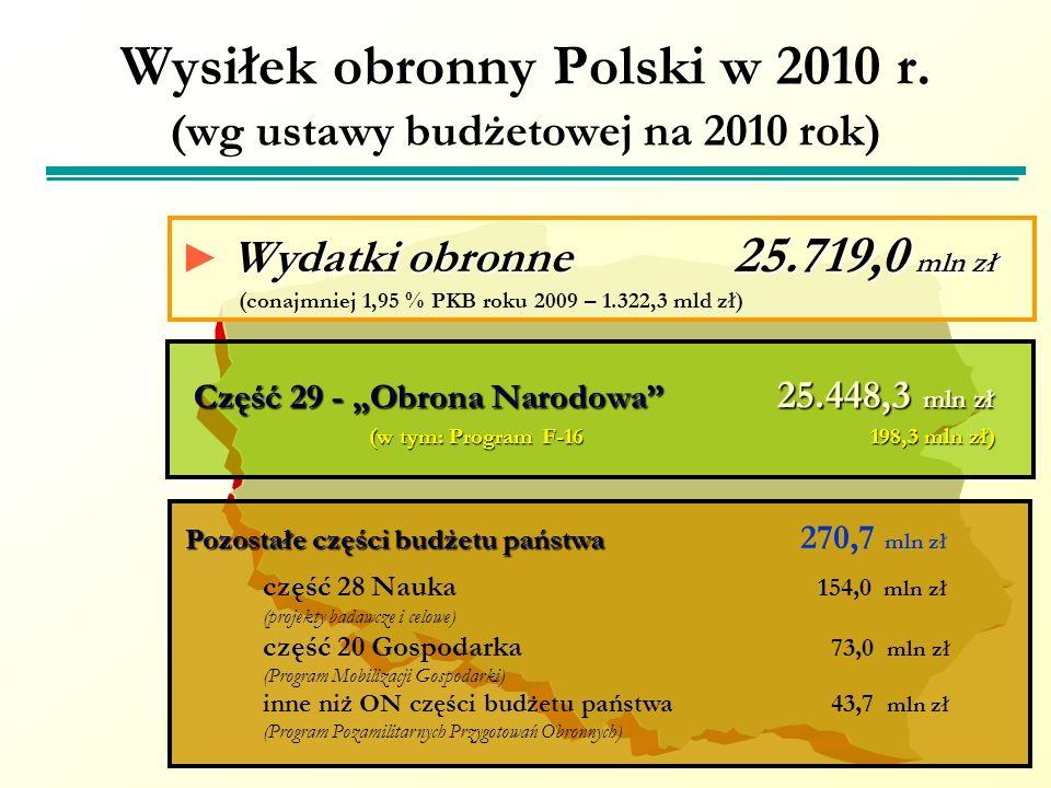 Wysiłek obronny Polski w 2010 r. (wg ustawy budżetowej na 2010 rok) Wydatki obronne 25.719,0 mln zł (conajmniej 1,95 % PKB roku 2009 – 1.322,3 mld zł)