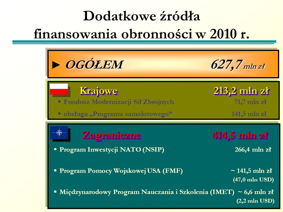 Zagraniczne 414,5 mln zł Zagraniczne 414,5 mln zł Program Inwestycji NATO (NSIP) 266,4 mln zł Program Pomocy Wojskowej USA (FMF) ~ 141,5 mln zł (47,0