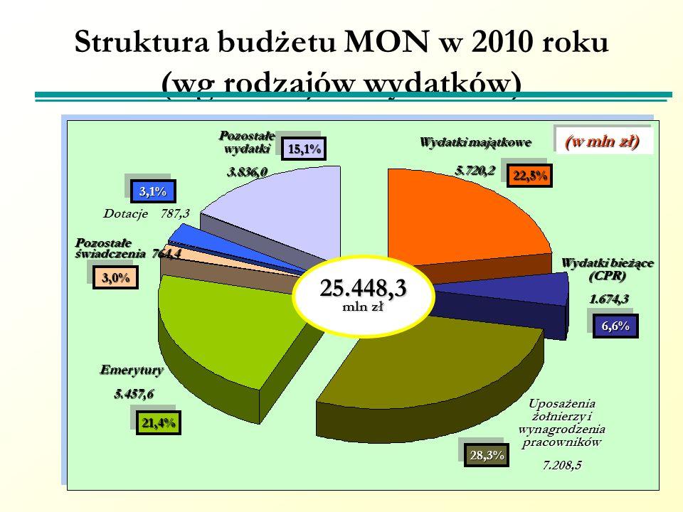 Struktura budżetu MON w 2010 roku (wg rodzajów wydatków) Wydatki majątkowe 5.720,2 Wydatki bieżące (CPR) 1.674,3 1.674,3 Uposażenia żołnierzy i wynagr
