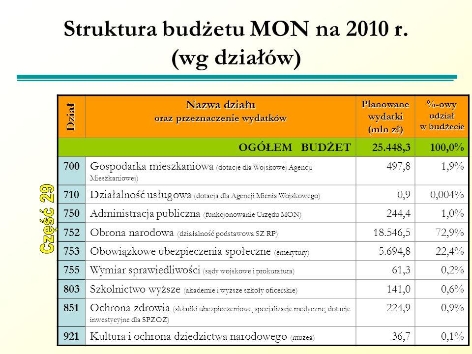 Struktura budżetu MON na 2010 r. (wg działów) Nazwa działu oraz przeznaczenie wydatków Planowane wydatki (mln zł) %-owy udział w budżecie OGÓŁEM BUDŻE