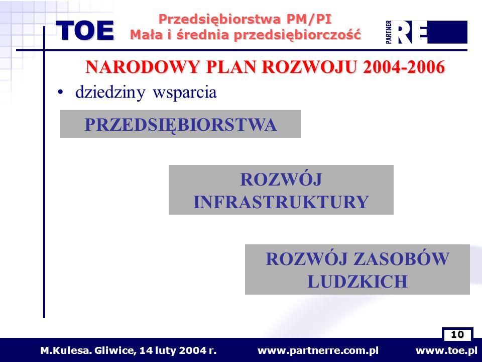 www.partnerre.com.pl www.toe.plM.Kulesa. Gliwice, 14 luty 2004 r. 10 Przedsiębiorstwa PM/PI Mała i średnia przedsiębiorczość TOE dziedziny wsparcia PR