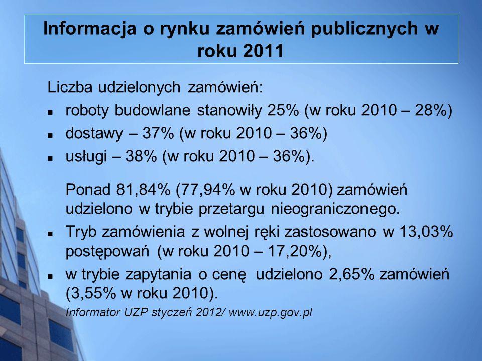 Informacja o rynku zamówień publicznych w roku 2011 Liczba udzielonych zamówień: roboty budowlane stanowiły 25% (w roku 2010 – 28%) dostawy – 37% (w r