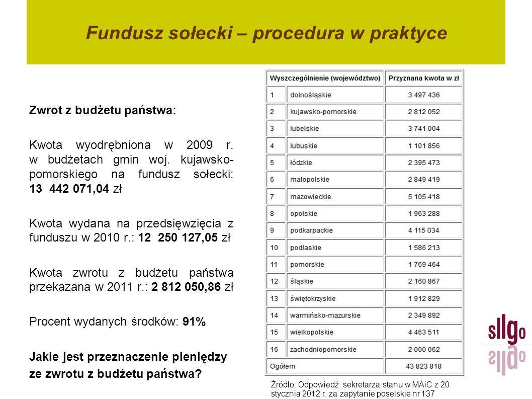 Fundusz sołecki – procedura w praktyce Zwrot z budżetu państwa: Kwota wyodrębniona w 2009 r. w budżetach gmin woj. kujawsko- pomorskiego na fundusz so