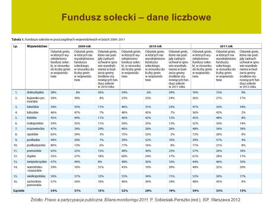 Fundusz sołecki – dane liczbowe Źródło: Prawo a partycypacja publiczna. Bilans monitoringu 2011, P. Sobiesiak-Penszko (red.), ISP, Warszawa 2012
