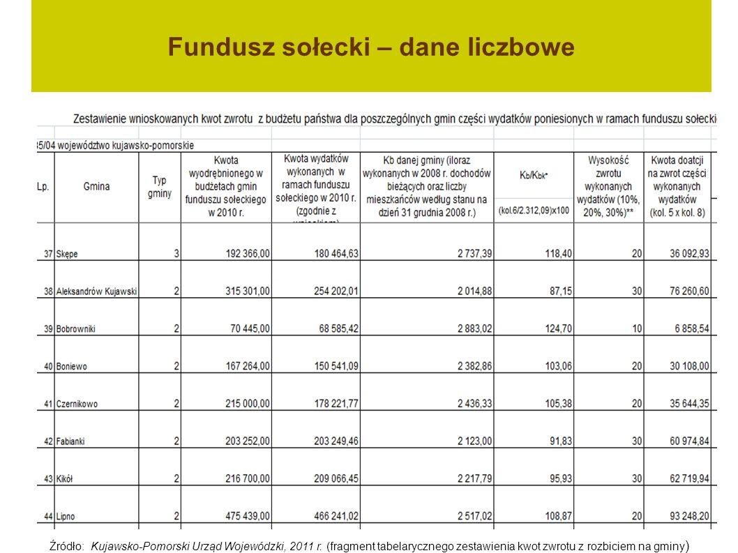 Fundusz sołecki – dane liczbowe Źródło: Kujawsko-Pomorski Urząd Wojewódzki, 2011 r. (fragment tabelarycznego zestawienia kwot zwrotu z rozbiciem na gm