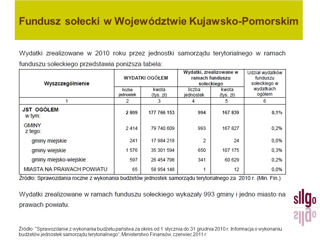 Fundusz sołecki w Województwie Kujawsko-Pomorskim Źródło: Sprawozdanie z wykonania budżetu państwa za okres od 1 stycznia do 31 grudnia 2011 r.