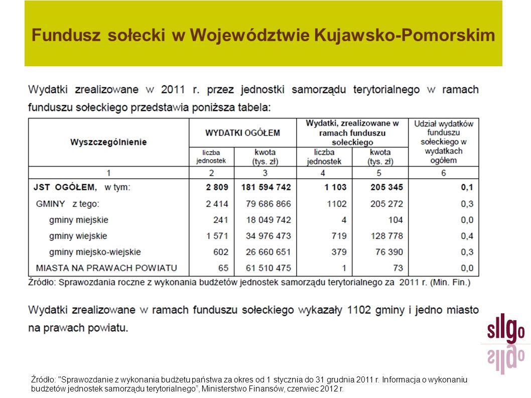 Fundusz sołecki w Województwie Kujawsko-Pomorskim Źródło: