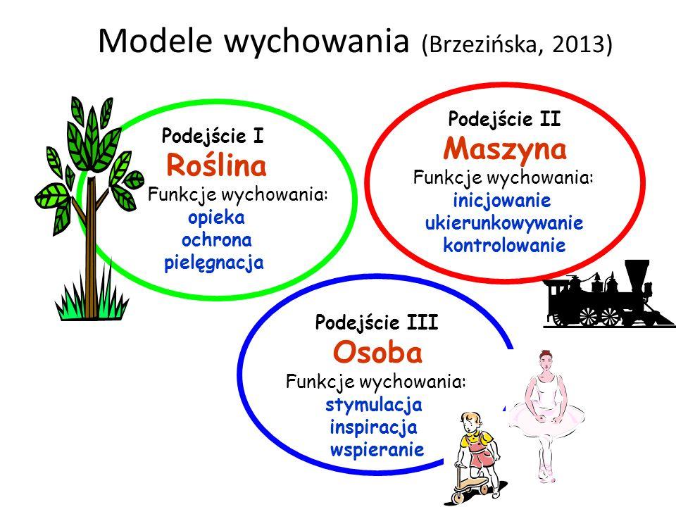 Modele wychowania (Brzezińska, 2013) Podejście III Osoba Funkcje wychowania: stymulacja inspiracja wspieranie Podejście I Roślina Funkcje wychowania: