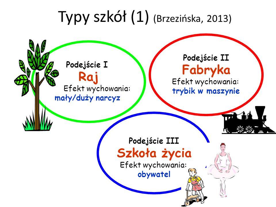 Typy szkół (1) (Brzezińska, 2013) Podejście III Szkoła życia Efekt wychowania: obywatel Podejście I Raj Efekt wychowania: mały/duży narcyz Podejście I