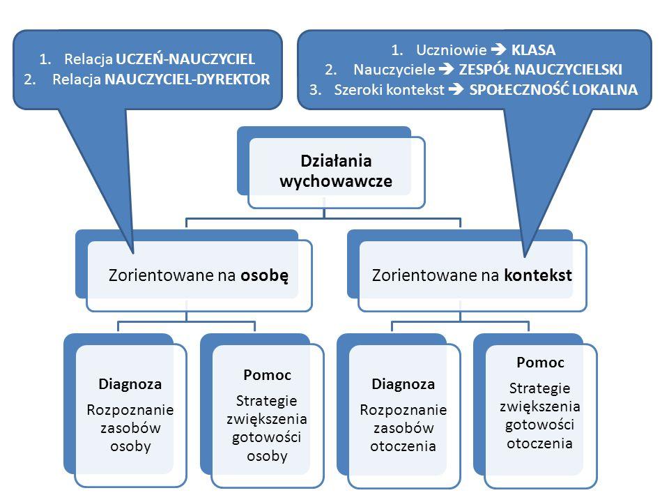Działania wychowawcze Zorientowane na osobę Diagnoza Rozpoznanie zasobów osoby Pomoc Strategie zwiększenia gotowości osoby Zorientowane na kontekst Di