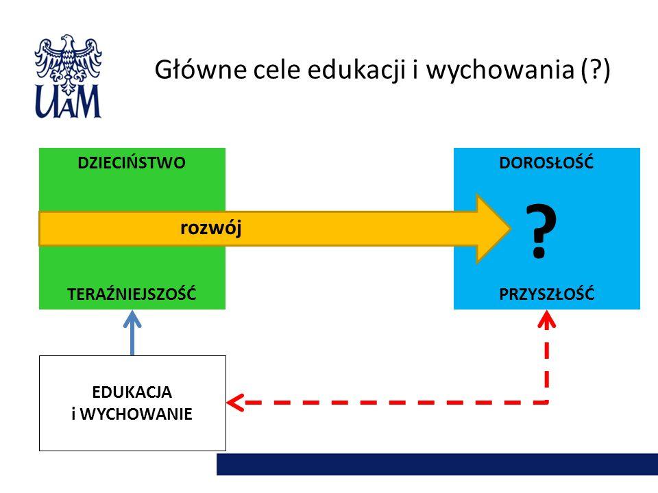 Główne cele edukacji i wychowania (?) DZIECIŃSTWO TERAŹNIEJSZOŚĆ DOROSŁOŚĆ PRZYSZŁOŚĆ EDUKACJA i WYCHOWANIE ? rozwój