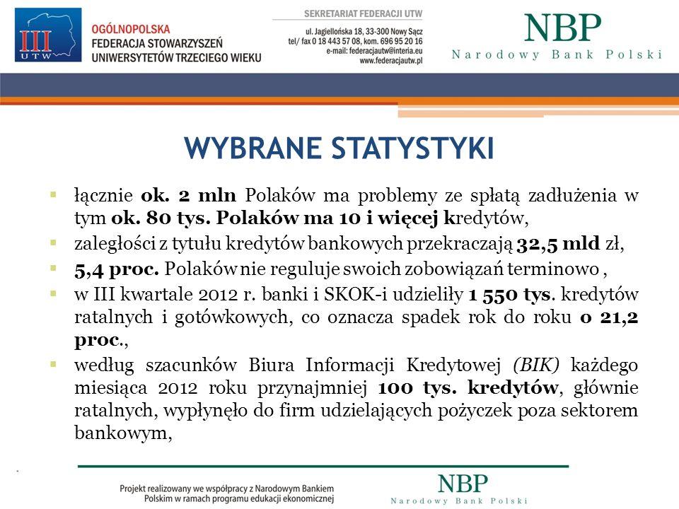 WYBRANE STATYSTYKI łącznie ok. 2 mln Polaków ma problemy ze spłatą zadłużenia w tym ok. 80 tys. Polaków ma 10 i więcej kredytów, zaległości z tytułu k