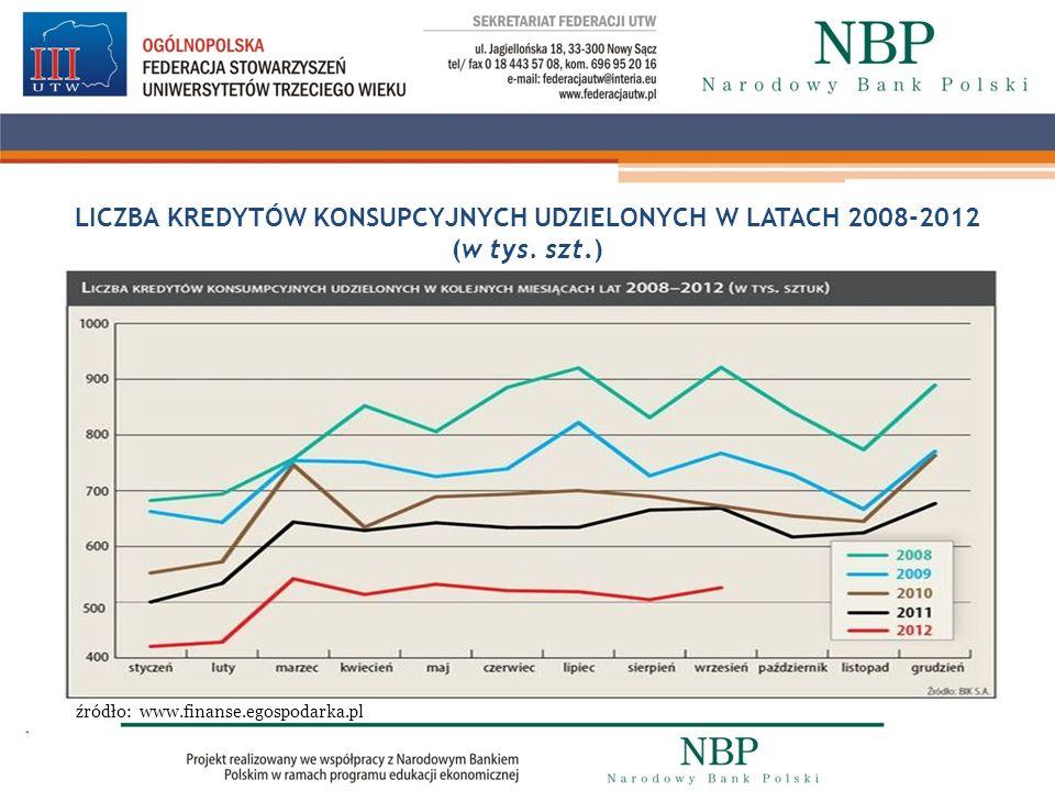 LICZBA KREDYTÓW KONSUPCYJNYCH UDZIELONYCH W LATACH 2008-2012 (w tys. szt.) LiLICZBA źródło: www.finanse.egospodarka.pl