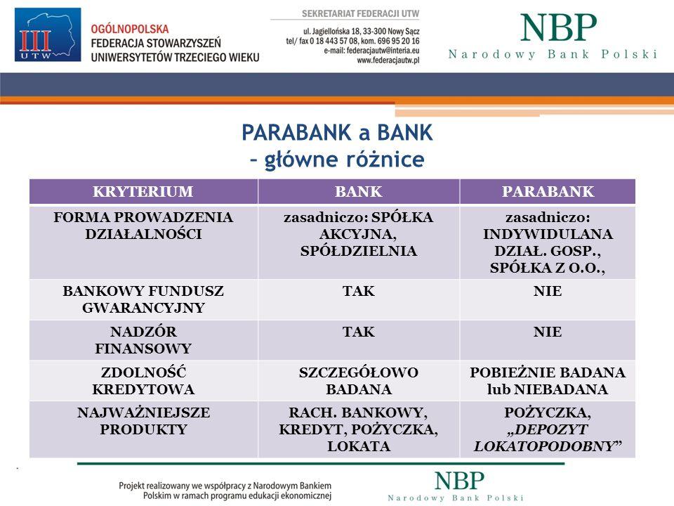 PARABANK a BANK – główne różnice KRYTERIUMBANKPARABANK FORMA PROWADZENIA DZIAŁALNOŚCI zasadniczo: SPÓŁKA AKCYJNA, SPÓŁDZIELNIA zasadniczo: INDYWIDULAN