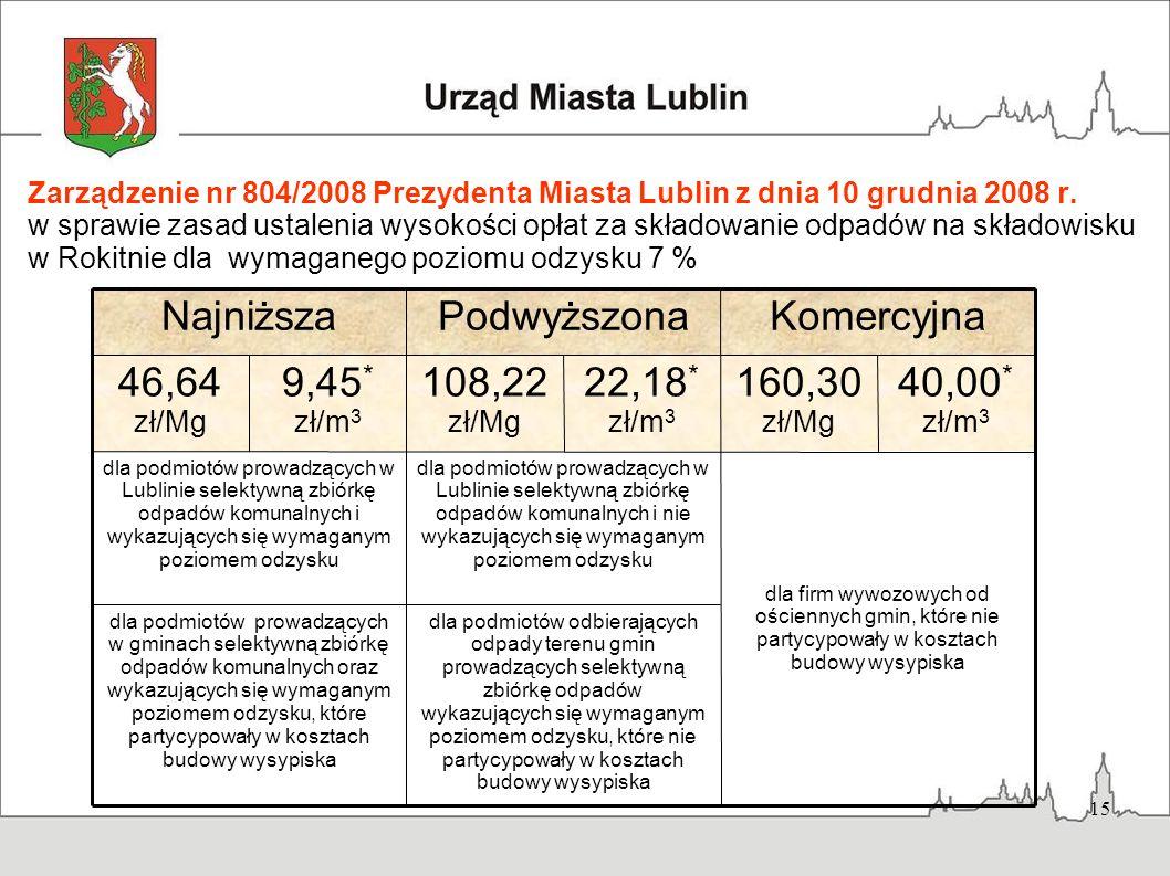 15 Zarządzenie nr 804/2008 Prezydenta Miasta Lublin z dnia 10 grudnia 2008 r. w sprawie zasad ustalenia wysokości opłat za składowanie odpadów na skła