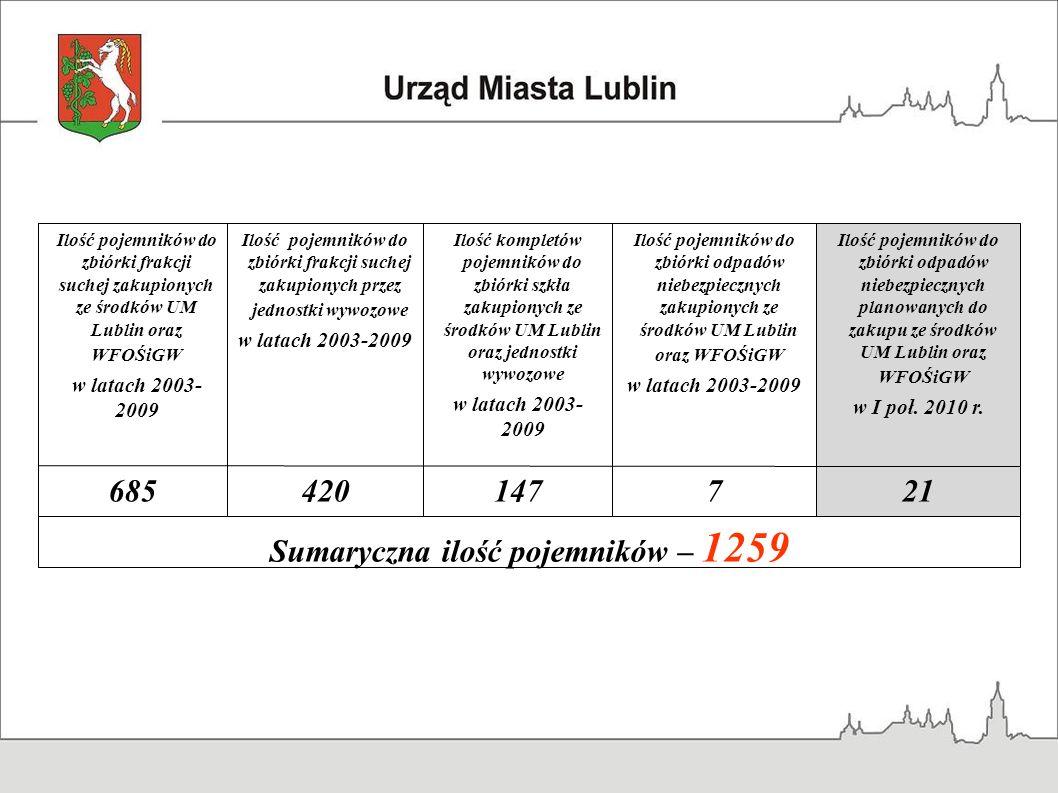 Sumaryczna ilość pojemników – 1259 217147420685 Ilość pojemników do zbiórki odpadów niebezpiecznych planowanych do zakupu ze środków UM Lublin oraz WF