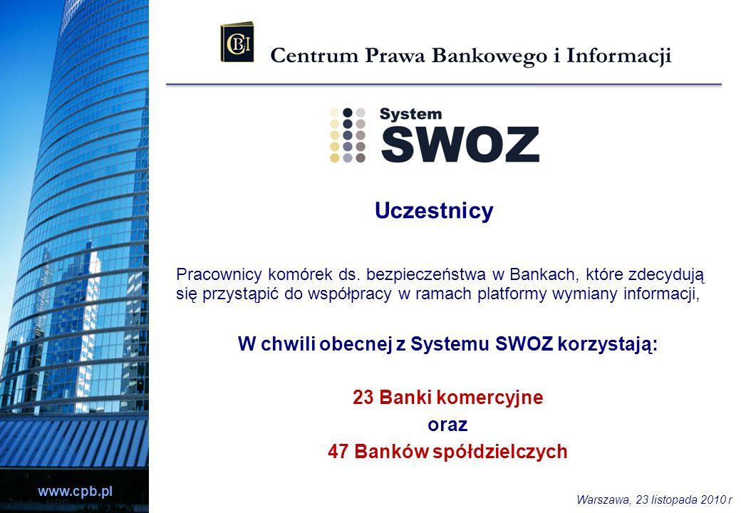 www.cpb.pl Źródło: NBP Uczestnicy Pracownicy komórek ds. bezpieczeństwa w Bankach, które zdecydują się przystąpić do współpracy w ramach platformy wym