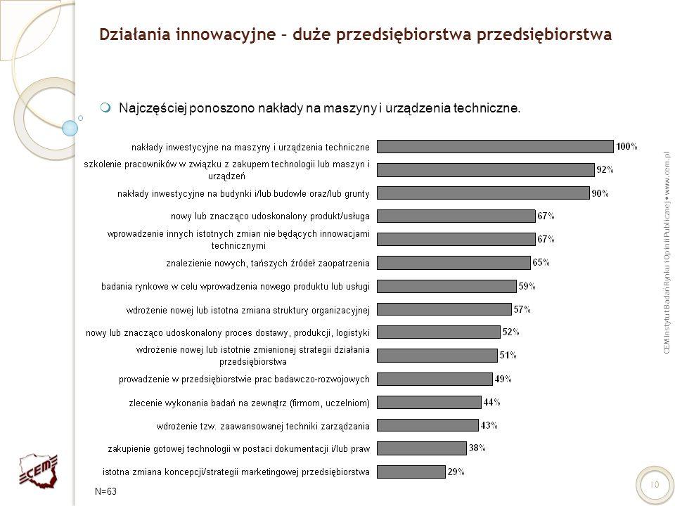 CEM Instytut Badań Rynku i Opinii Publicznej www.cem.pl 10 Działania innowacyjne – duże przedsiębiorstwa przedsiębiorstwa Najczęściej ponoszono nakład