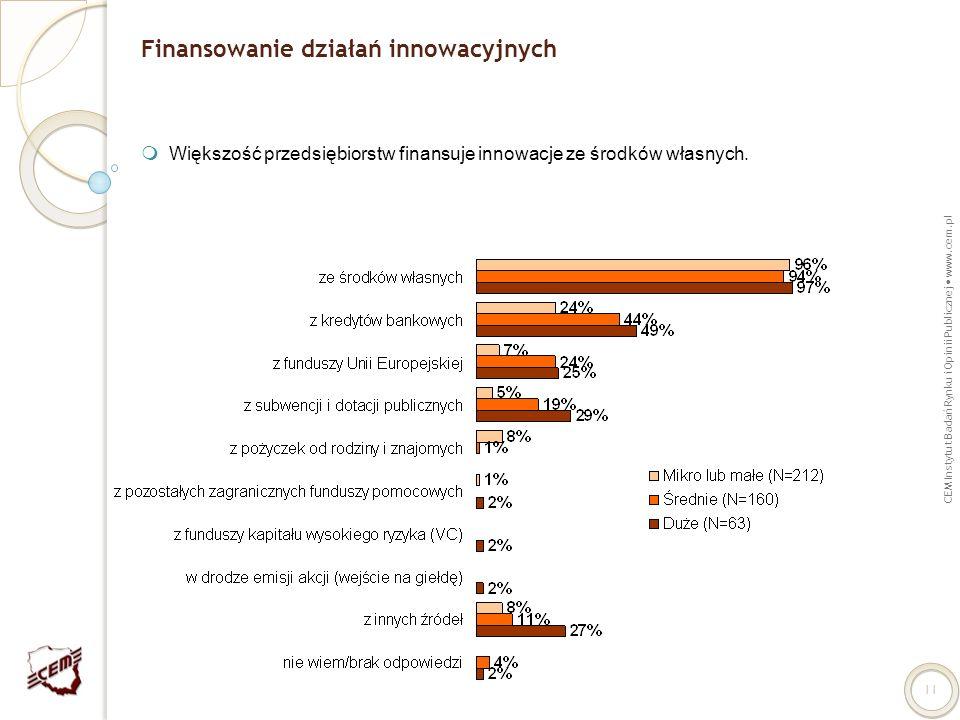 CEM Instytut Badań Rynku i Opinii Publicznej www.cem.pl 11 Finansowanie działań innowacyjnych Większość przedsiębiorstw finansuje innowacje ze środków