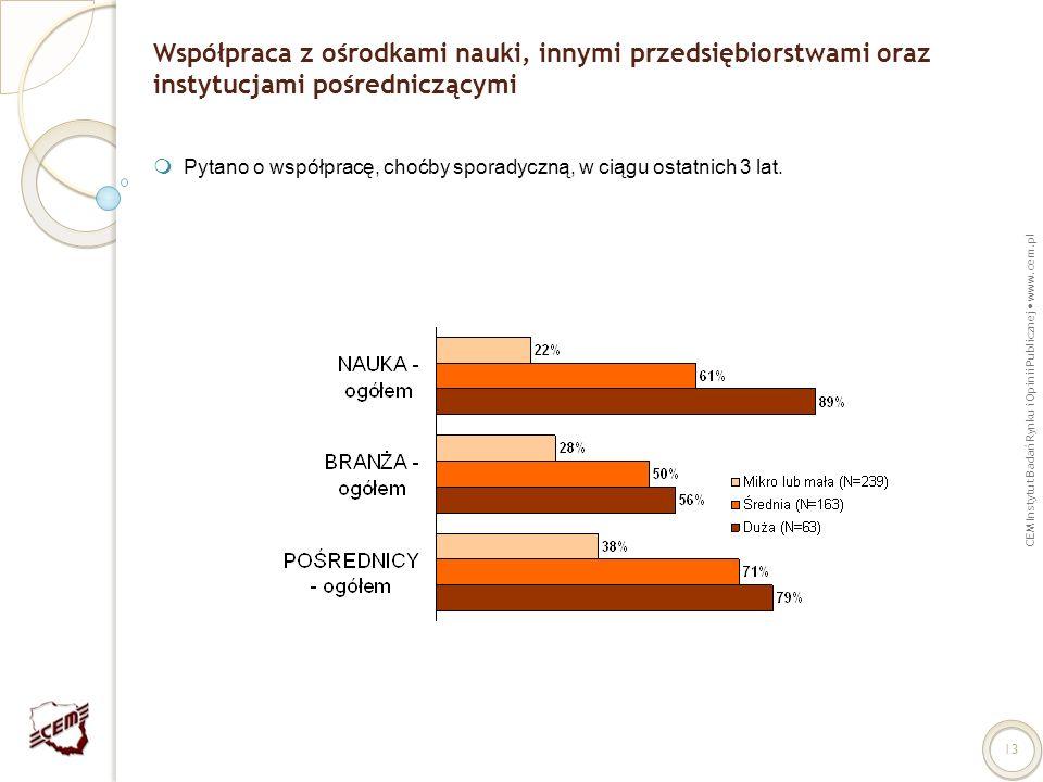 CEM Instytut Badań Rynku i Opinii Publicznej www.cem.pl 13 Współpraca z ośrodkami nauki, innymi przedsiębiorstwami oraz instytucjami pośredniczącymi P