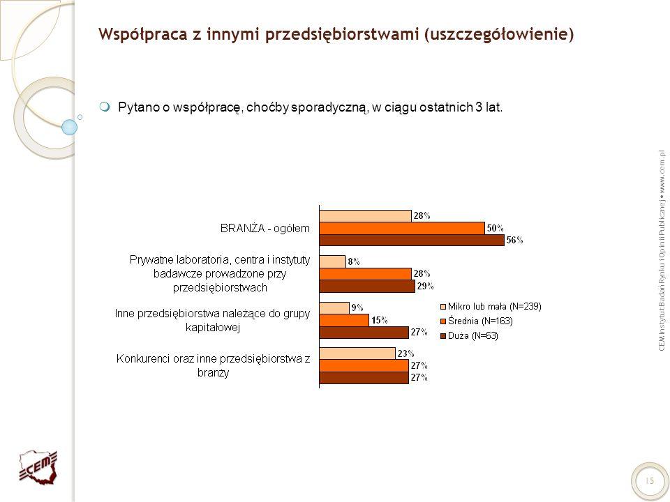 CEM Instytut Badań Rynku i Opinii Publicznej www.cem.pl 15 Współpraca z innymi przedsiębiorstwami (uszczegółowienie) Pytano o współpracę, choćby spora