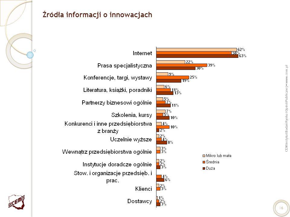 CEM Instytut Badań Rynku i Opinii Publicznej www.cem.pl 16 Źródła informacji o innowacjach