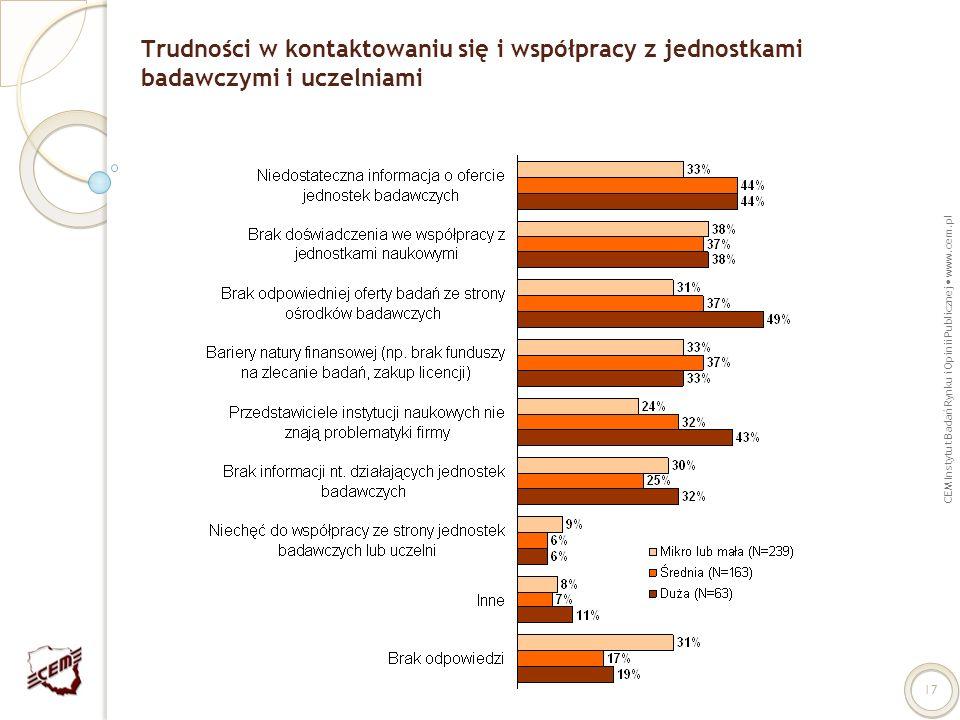 CEM Instytut Badań Rynku i Opinii Publicznej www.cem.pl 17 Trudności w kontaktowaniu się i współpracy z jednostkami badawczymi i uczelniami