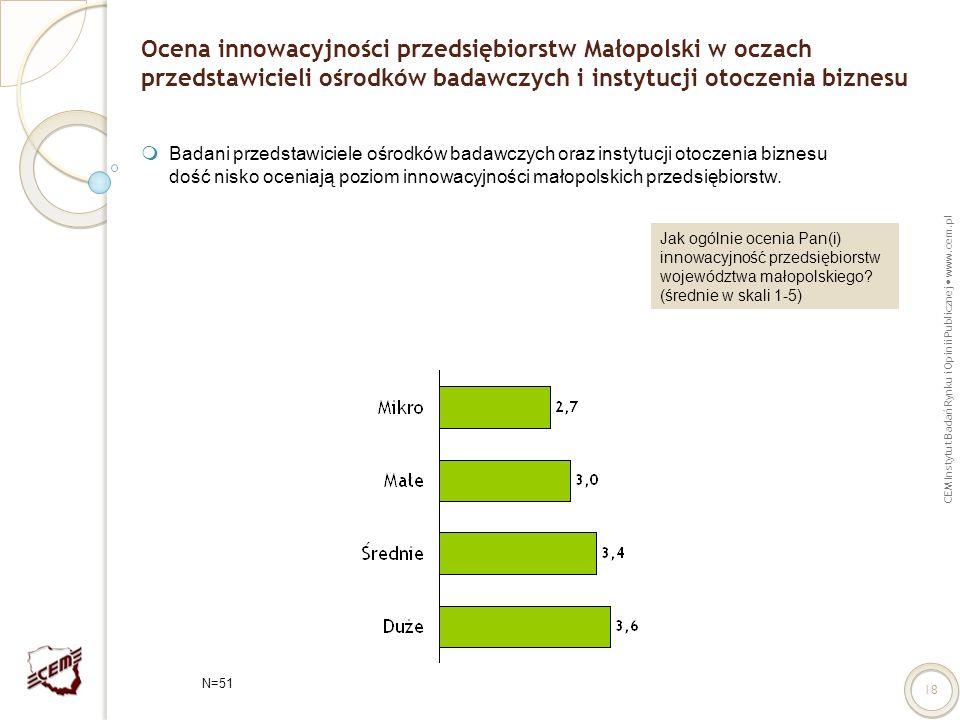 CEM Instytut Badań Rynku i Opinii Publicznej www.cem.pl 18 Ocena innowacyjności przedsiębiorstw Małopolski w oczach przedstawicieli ośrodków badawczyc
