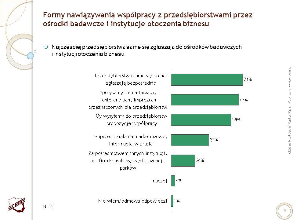 CEM Instytut Badań Rynku i Opinii Publicznej www.cem.pl 19 Formy nawiązywania współpracy z przedsiębiorstwami przez ośrodki badawcze i instytucje otoc