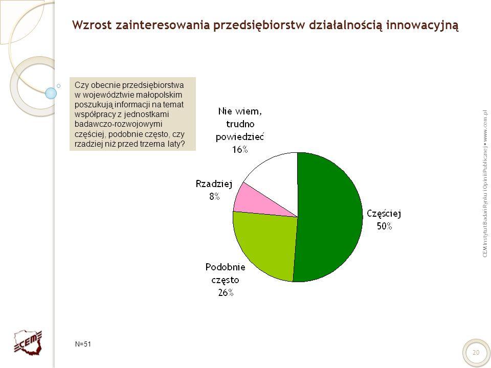 CEM Instytut Badań Rynku i Opinii Publicznej www.cem.pl 20 Wzrost zainteresowania przedsiębiorstw działalnością innowacyjną Czy obecnie przedsiębiorst