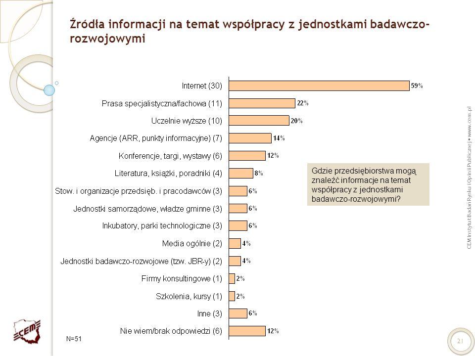 CEM Instytut Badań Rynku i Opinii Publicznej www.cem.pl 21 Źródła informacji na temat współpracy z jednostkami badawczo- rozwojowymi Gdzie przedsiębio