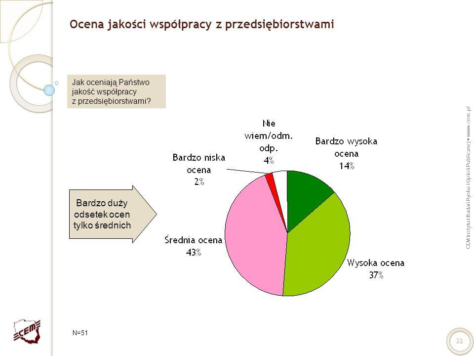 CEM Instytut Badań Rynku i Opinii Publicznej www.cem.pl 22 Ocena jakości współpracy z przedsiębiorstwami Jak oceniają Państwo jakość współpracy z prze